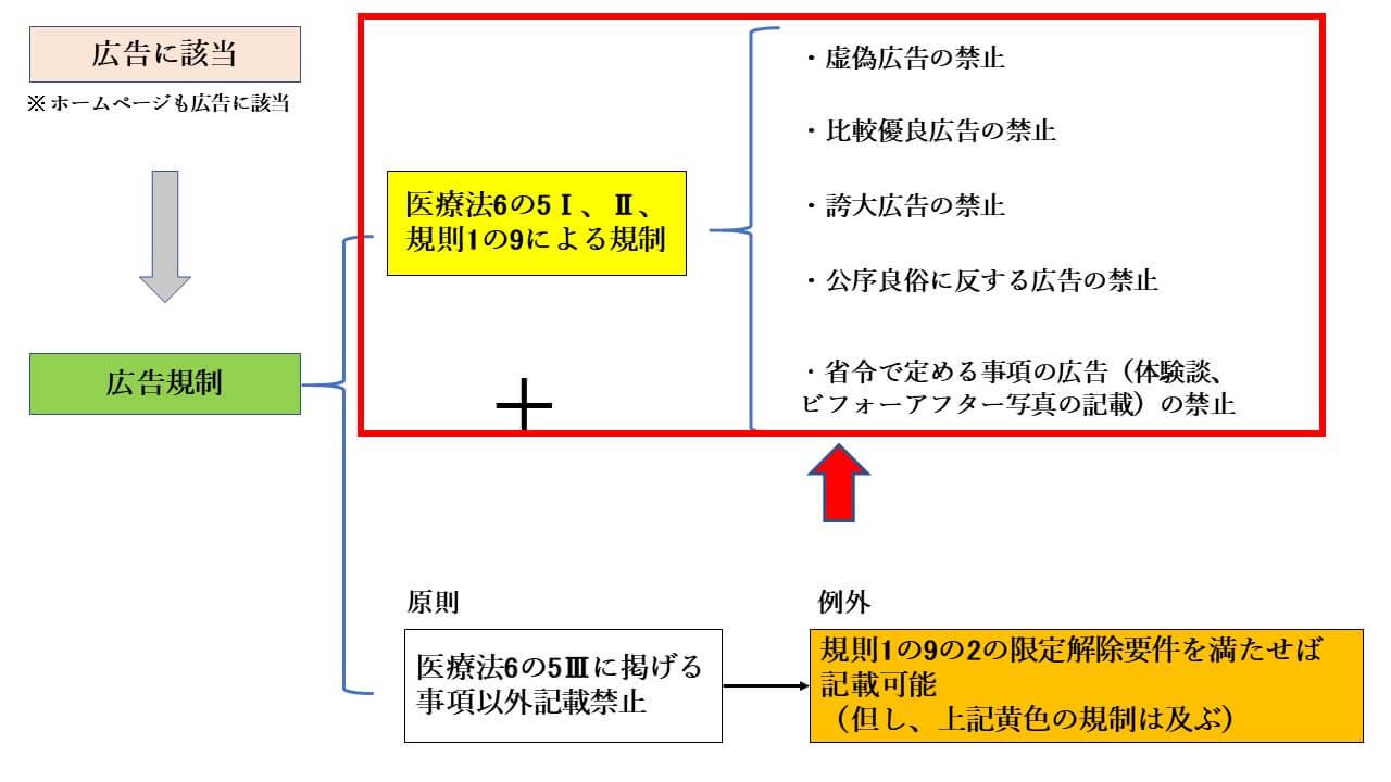 広告が禁止される内容は?~改正医療法における広告規制の解説② ...