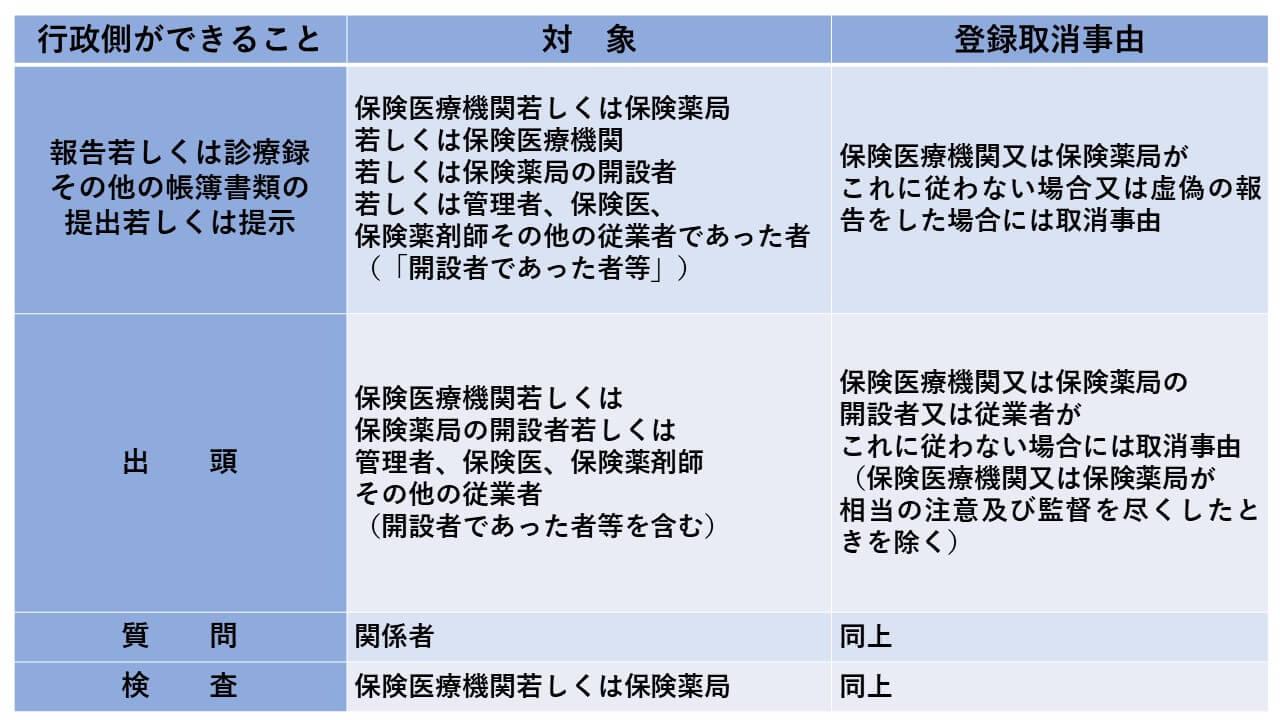 個別指導・監査における出頭・質問・検査の法的根拠とその範囲