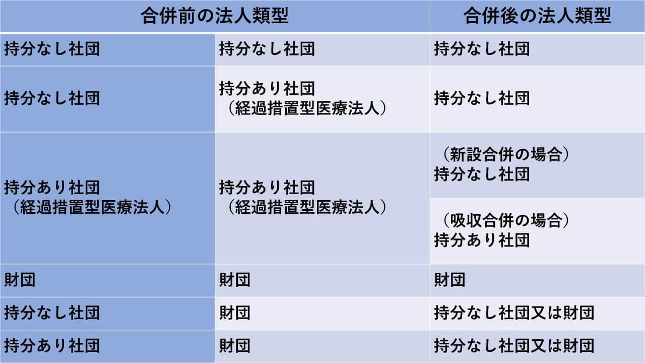 厚生労働省「第3回 医療法人の事業展開等に関する検討会」資料